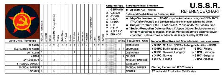 2. U.S.S.R. - REFERENCE CHART.png