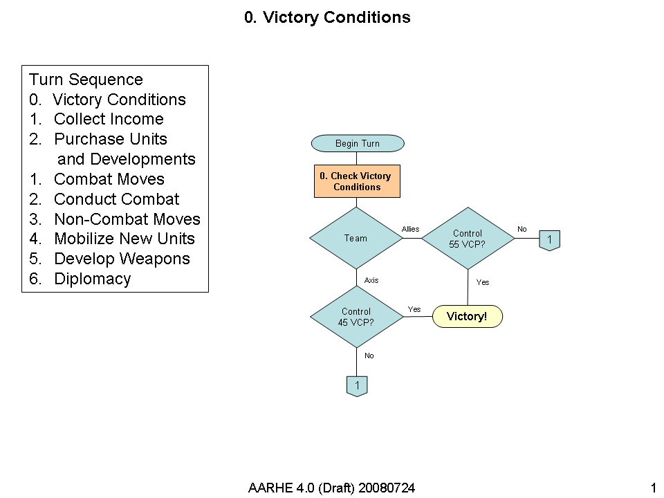 AAHRE 4.0 Victory Diagram v1.png