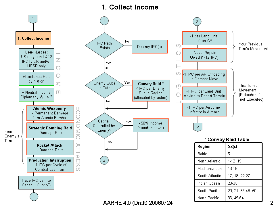 AAHRE 4.0 Income Diagram v3.png