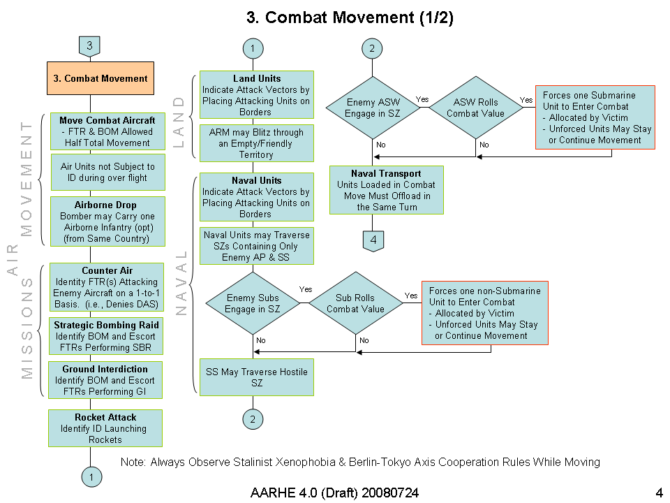AAHRE 4.0 Combat Move (1 of 2) Diagram v1.png