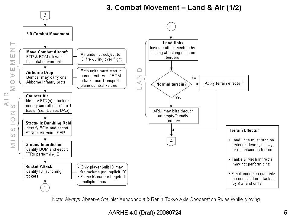 AAHRE 4 0 Combat Movement Land & Air Diagram v1.png